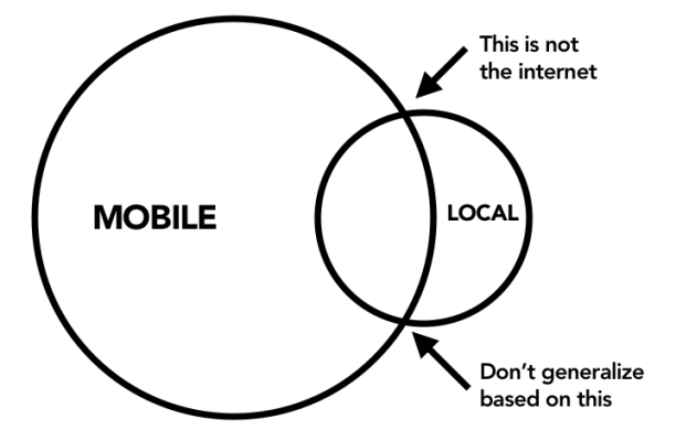 Mobile is more than local. Don't generalize that all mobile content is local content.
